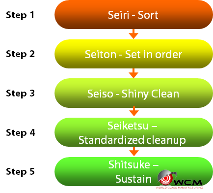 Five steps for 5S